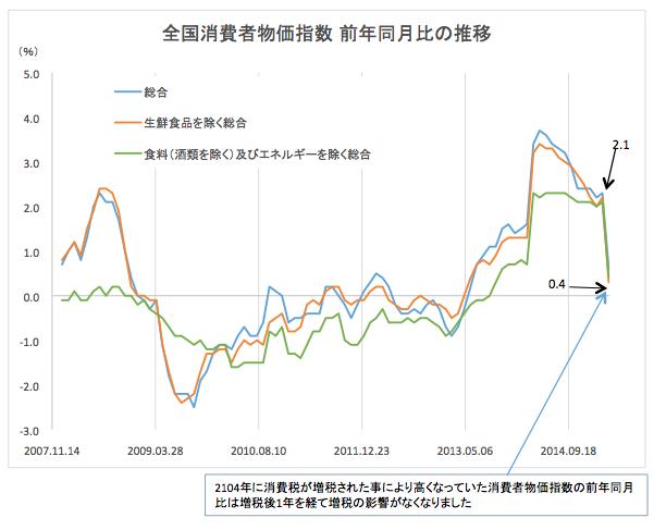 消費者物価指数2015-05-29