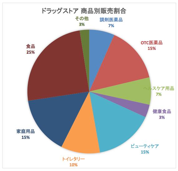 ドラッグストア販売割合2015-05