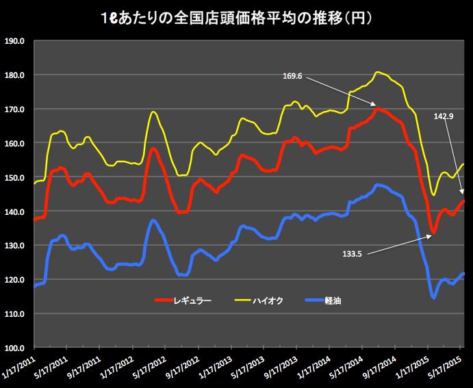 ガソリン価格2015-06-03