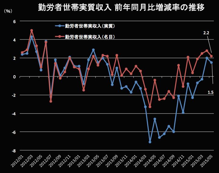 勤労世帯実質収入 2015-06-26 16.46.19