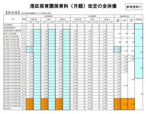 保育料改定2015
