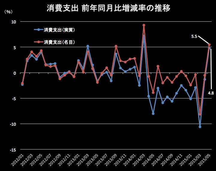 消費支出 2015-06-26 16.46.40