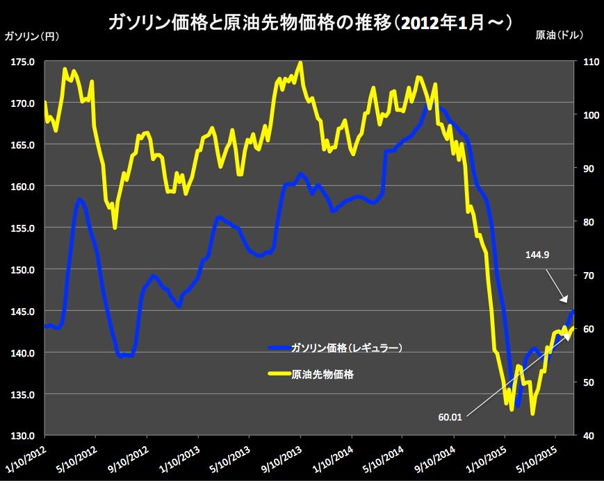 ガソリン価格と原油 2015-06-24
