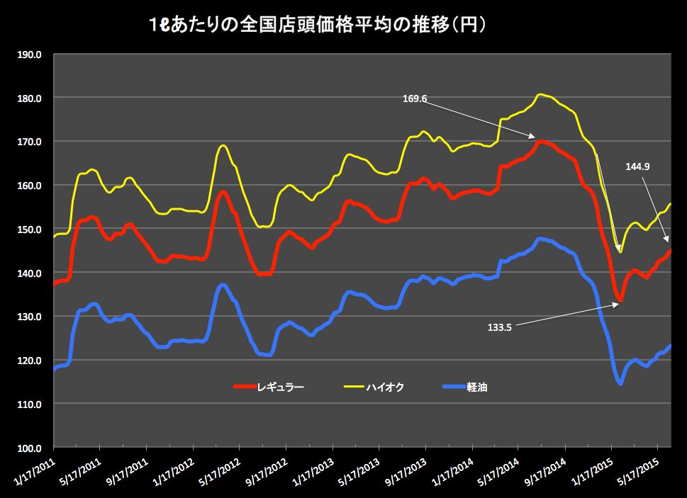 ガソリン価格2015-06-24