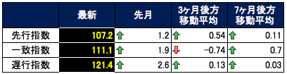 CI指数表2015-06