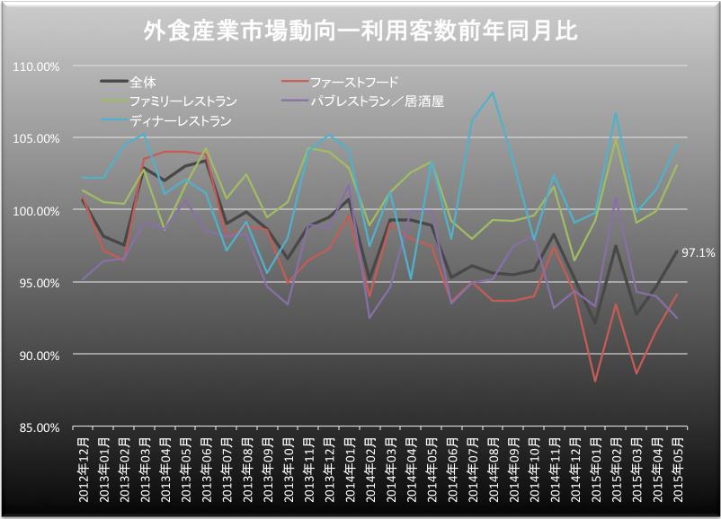 外食産業利用客数 2015-06-26 19.55.43