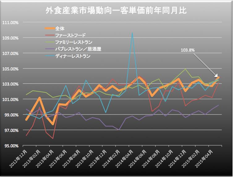 外食産業顧客単価 2015-06-26 19.58.05
