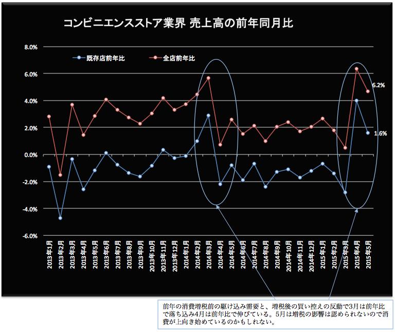 コンビニ売上高 2015-06-22 20.04.03