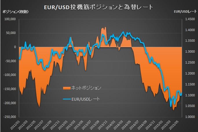 EUR20150602