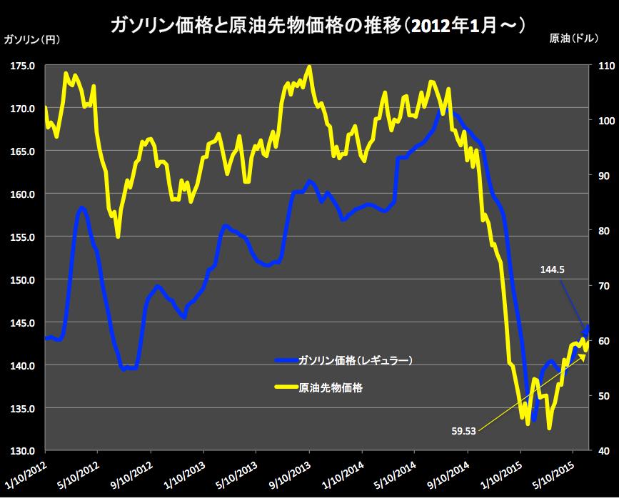 ガソリンと原油価格2015-06-17