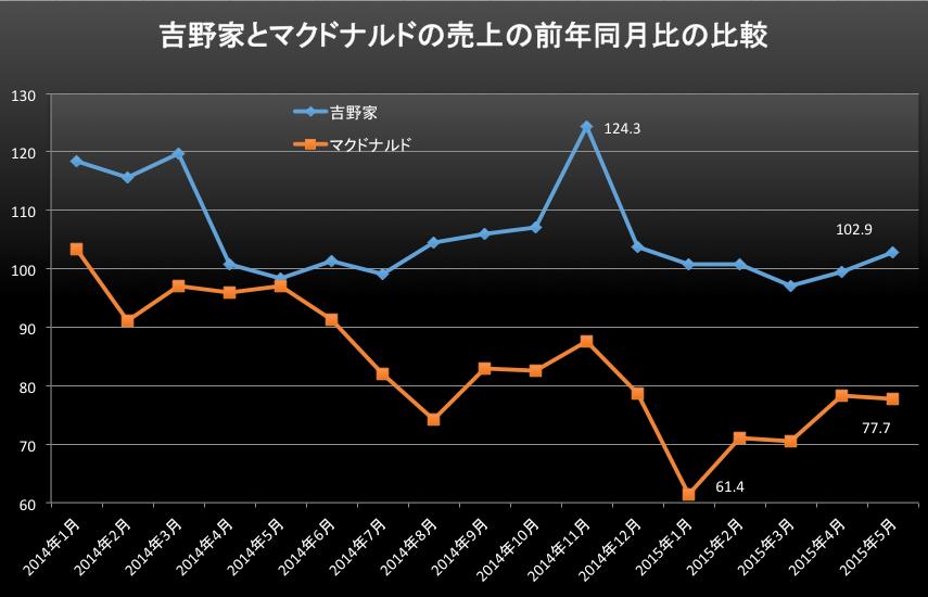 外食産業マックと吉野家 2015-06-26 20.59.59
