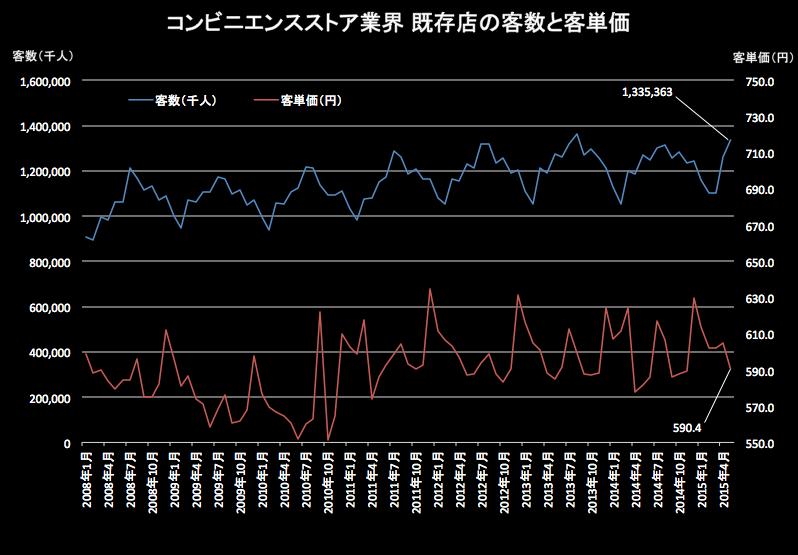 コンビニ客単価実数 2015-06-22 19.24.54