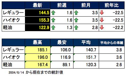 ガソリン価格表2015-06-17