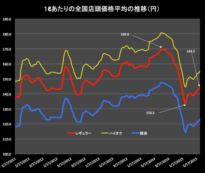 ガソリン価格2015-06-17