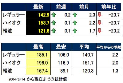 ガソリン価格表2015-06-03