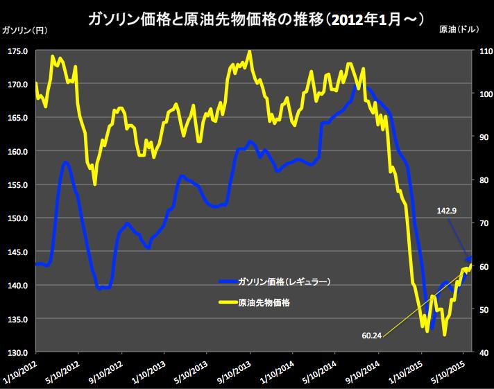 ガソリンと石油価格2015-06-03