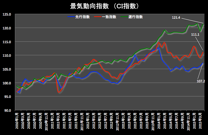 CI指数グラフ2015-06