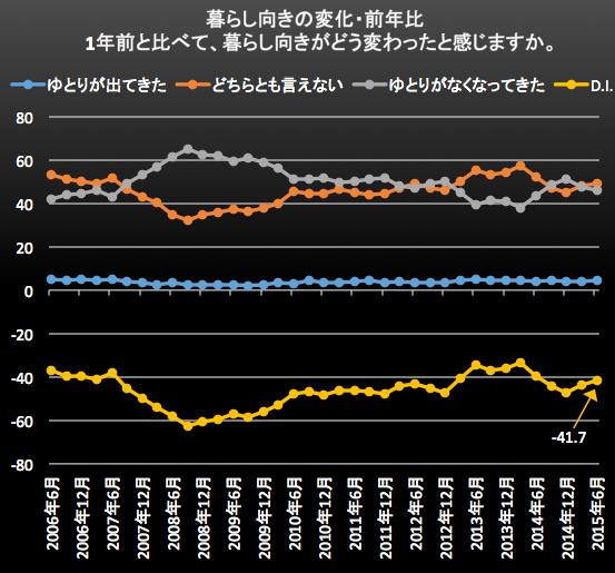 暮らし向きの変化・前年比 2015-07-03 13.17.50