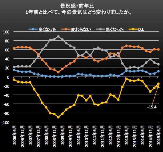 景況感・前年比2015-07-03 13.17.13