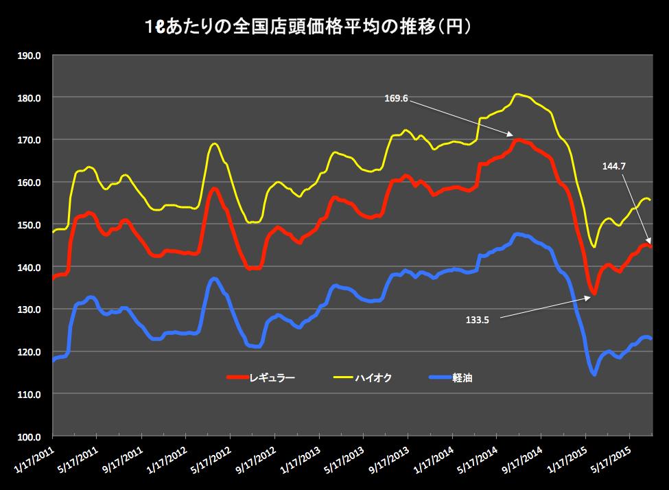 ガソリン価格 2015-07-15 17.01.38
