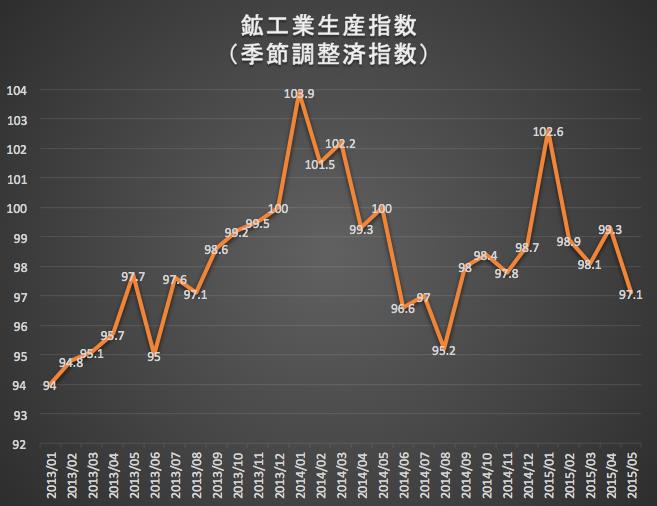 鉱工業生産指数 2015-07-03 11.28.36