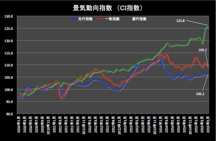 CI指数グラフ 2015-07-06