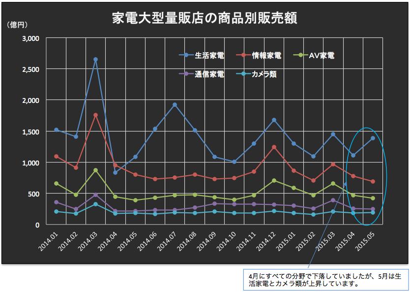家電販売額 2015-07-08 12.19.47