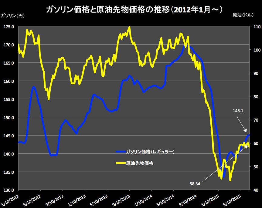 ガソリンと原油価格 2015-07-01 15.21.59