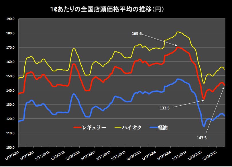 ガソリン価格2015-07-23 15.28.45