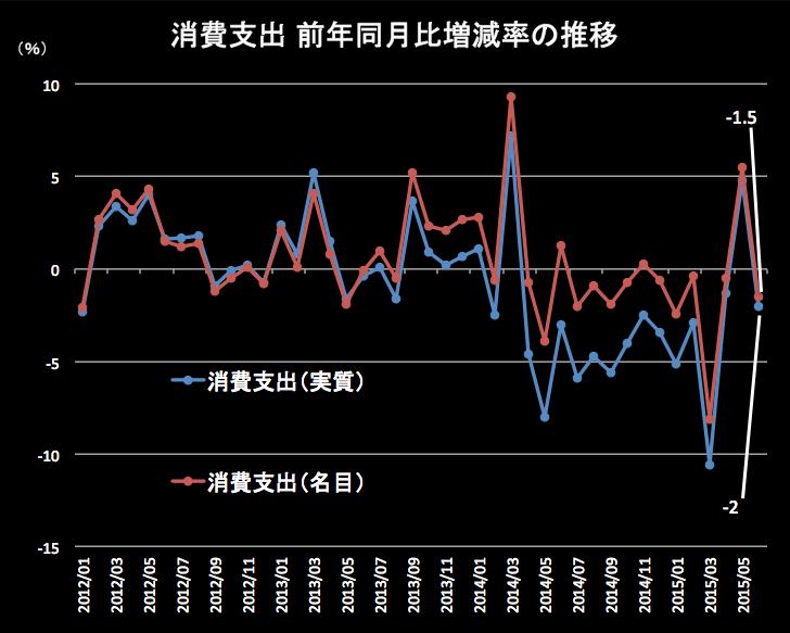 消費支出 2015-07-31 17.09.16