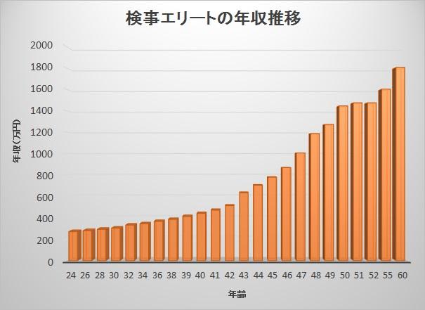 検事の給料推移2015