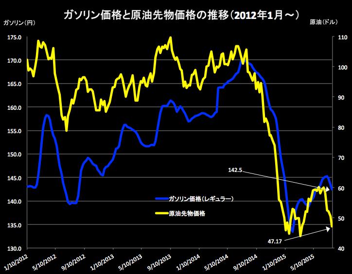 原油価格 2015-07-29 18.39.41