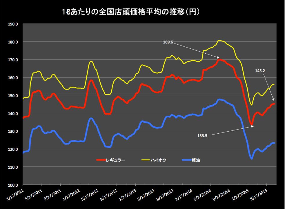 ガソリン価格 2015-07-08 16.35.24