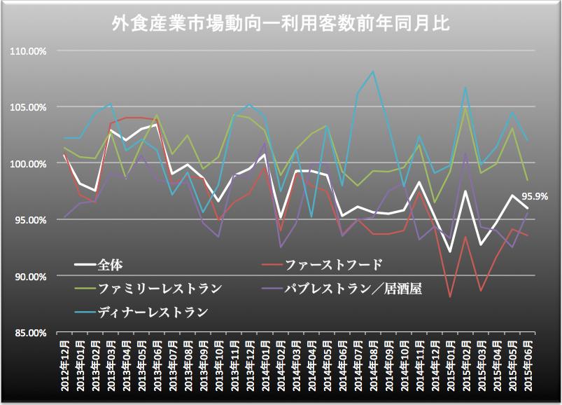 外食産業客数2015-07-27 15.38.14
