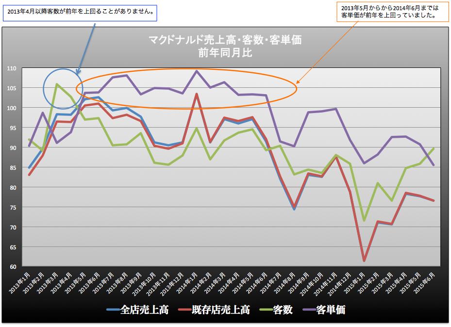 マクドナルドの売上高100表記 2015-07-29 10.37.25