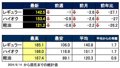 価格推移 2015-07-29 18.45.50