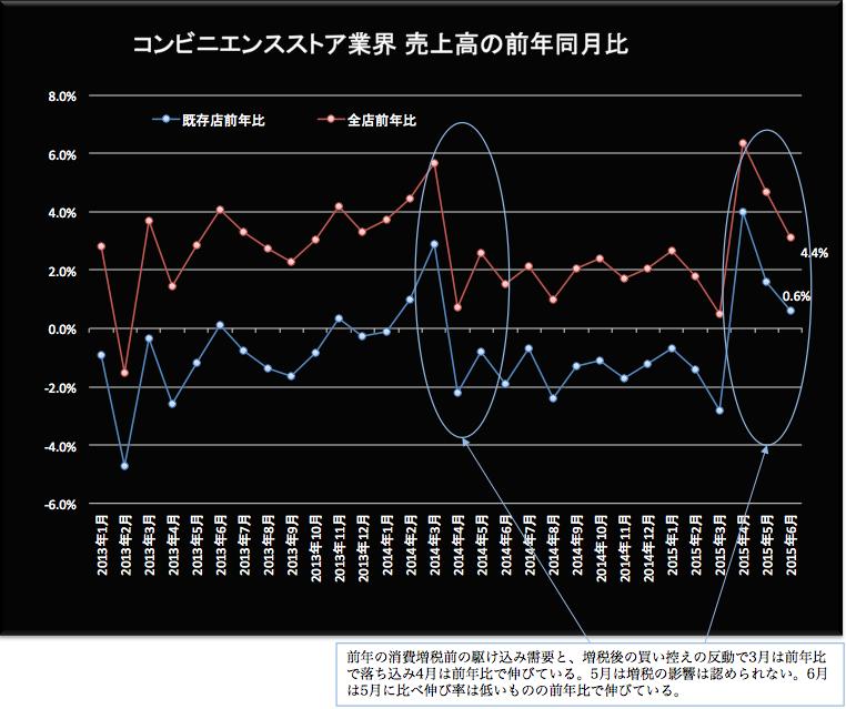 コンビニ売上高 2015-07-22 15.38.58