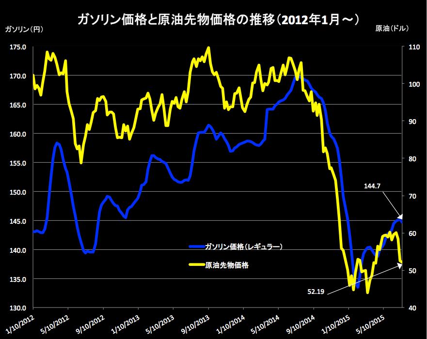 原油価格 2015-07-15 17.36.01