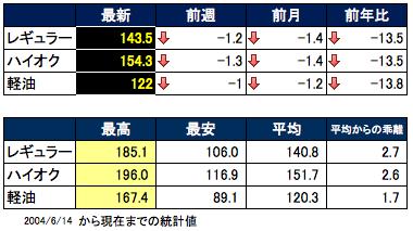 価格推移 2015-07-23 15.29.21