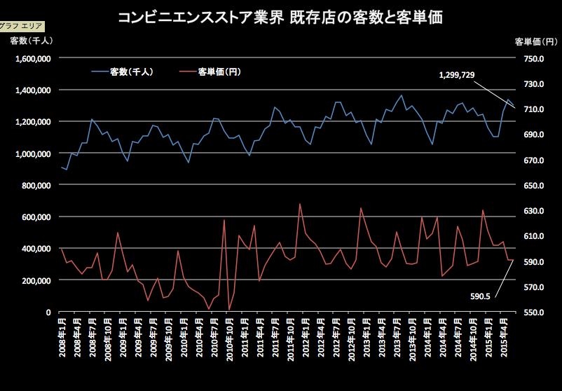 コンビニ客単価客数 2015-07-22 15.39.50