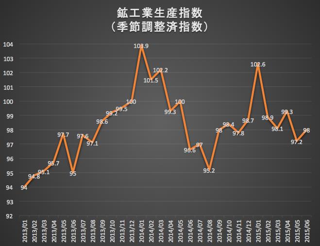 鉱工業生産指数 2015-07-31 13.06.58