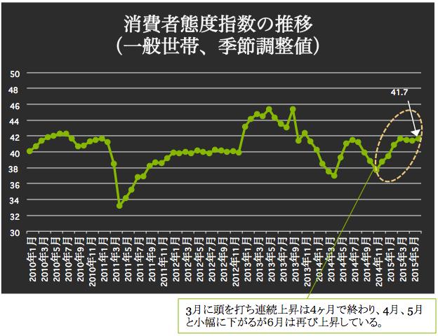 消費者態度指数 2015-07-10 18.17.10