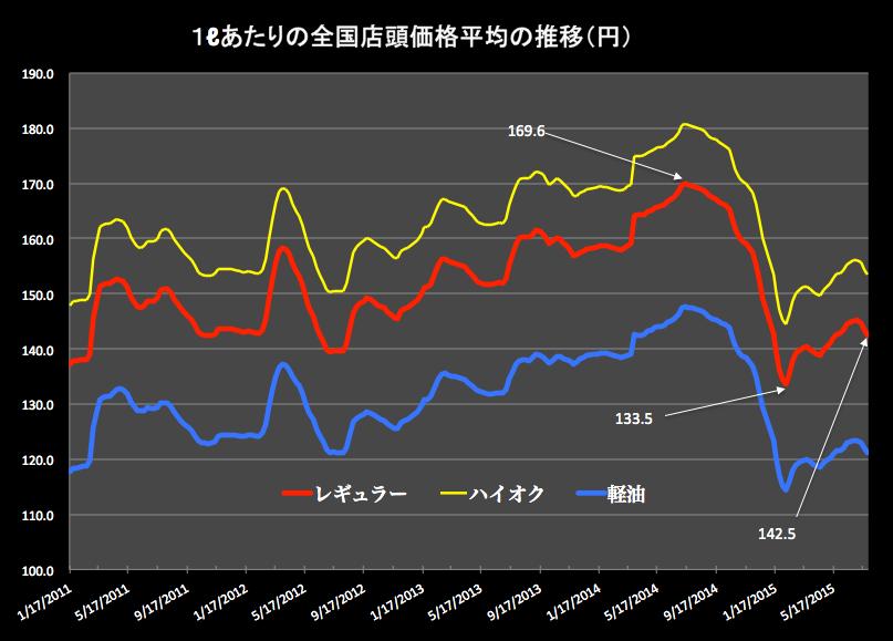 ガソリン価格 2015-07-29 18.39.21