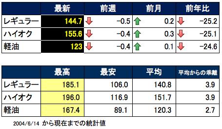 価格推移 2015-07-15 18.13.02