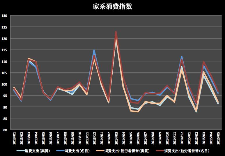 家系消費指数 2015-07-10 17.05.21