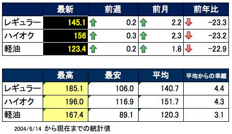 ガソリン価格表 2015-07-01 15.37.27