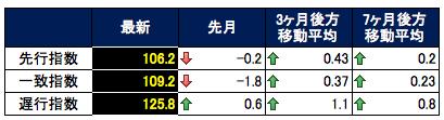 CI指数表 2015-07-06 20.07.07