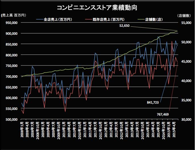 コンビニ業績動向 2015-07-22 15.39.22