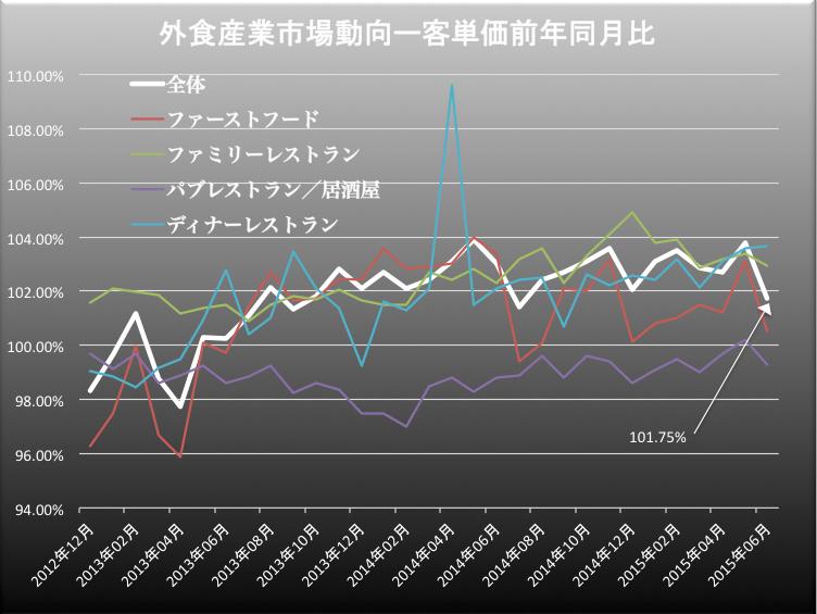 外食産業客単価 2015-07-27 15.44.46