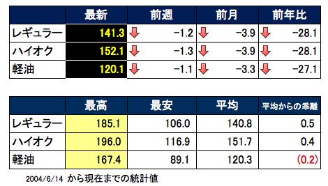 価格推移 2015-08-05 15.48.48